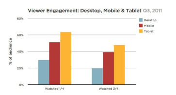 Engagement of viewers of online videos