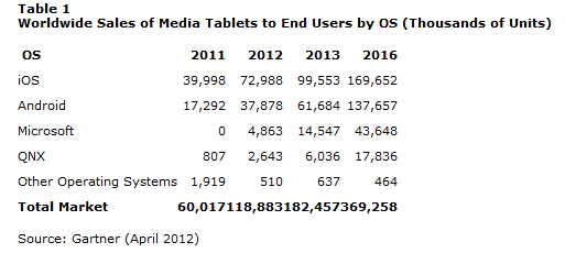 Media Tablet Sales