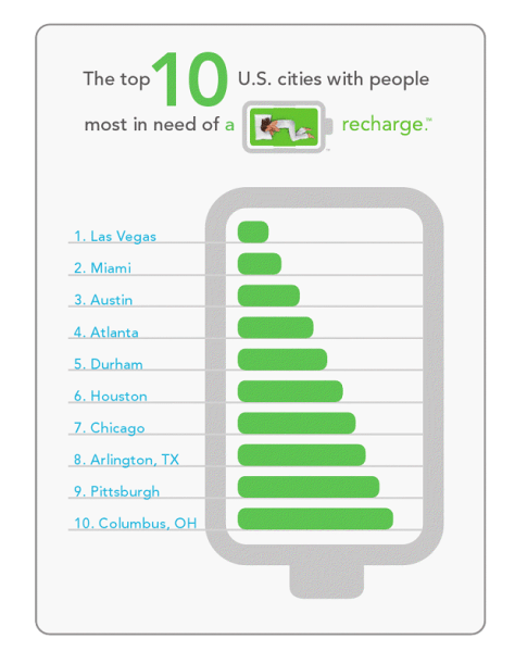 Top 10 cities with people in need of recharge
