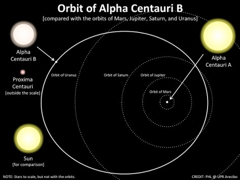 Earth-sized planet in the neighboring star system of Alpha ...