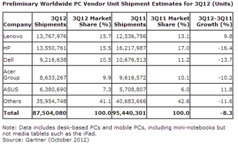 Worldwide PC shipment
