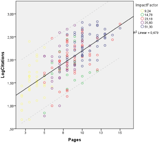 Correlation between the article length (number of print pages) and future article citations (Credit: Matthew E. Falagas et al./PLoS ONE)