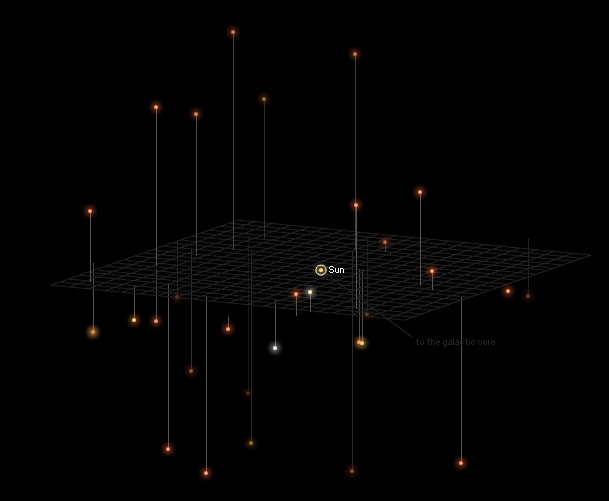 Interactive presentation of the location of the nearby stars