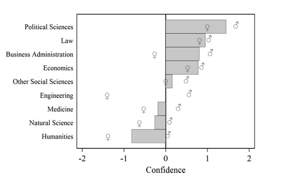 Confidence, and subjects of students and their gender (Source: PLoS ONE/doi:10.1371/journal.pone.0145126.g001)