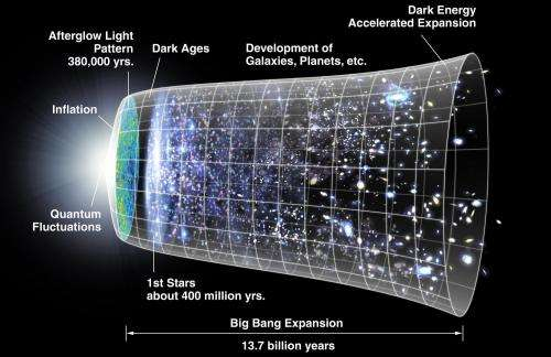 Presently accepted model for the Universe (Image source: NASA)