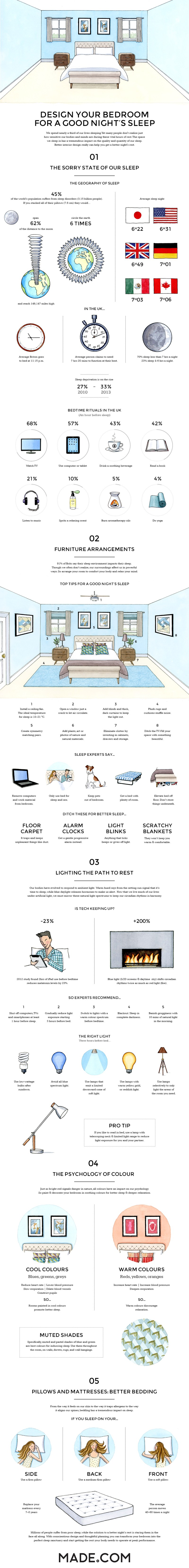 Designing a bedroom for a good night's sleep (Source: Made.com)