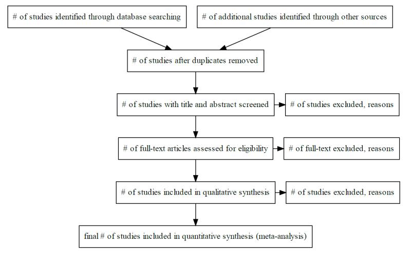 PRISMA flow chart, flow chart, statistics, Python programming language, flow diagram, Graphviz