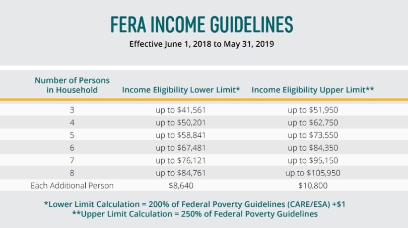 Fera Inome guidelines