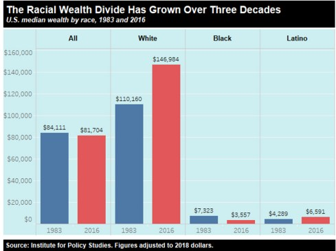 Racial wealth divide chart