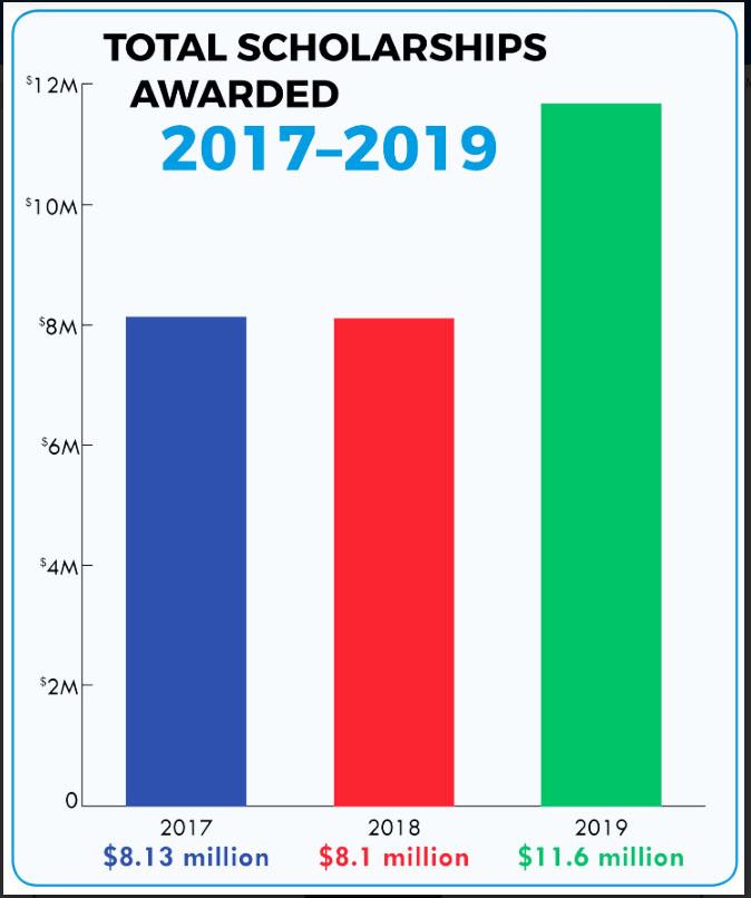 Total Scholarshops Awarded chart