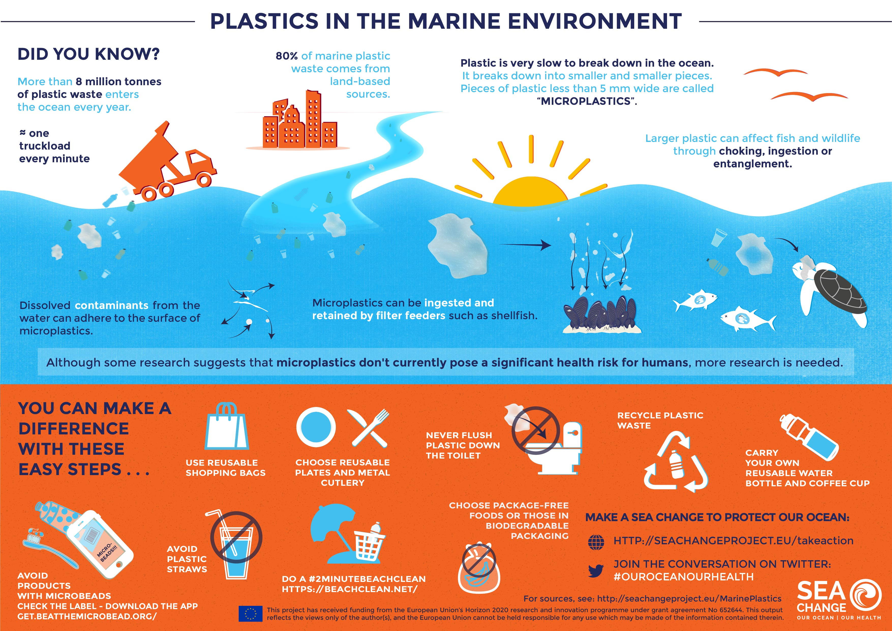 World Oceans Day Let S Save Them From Plastic