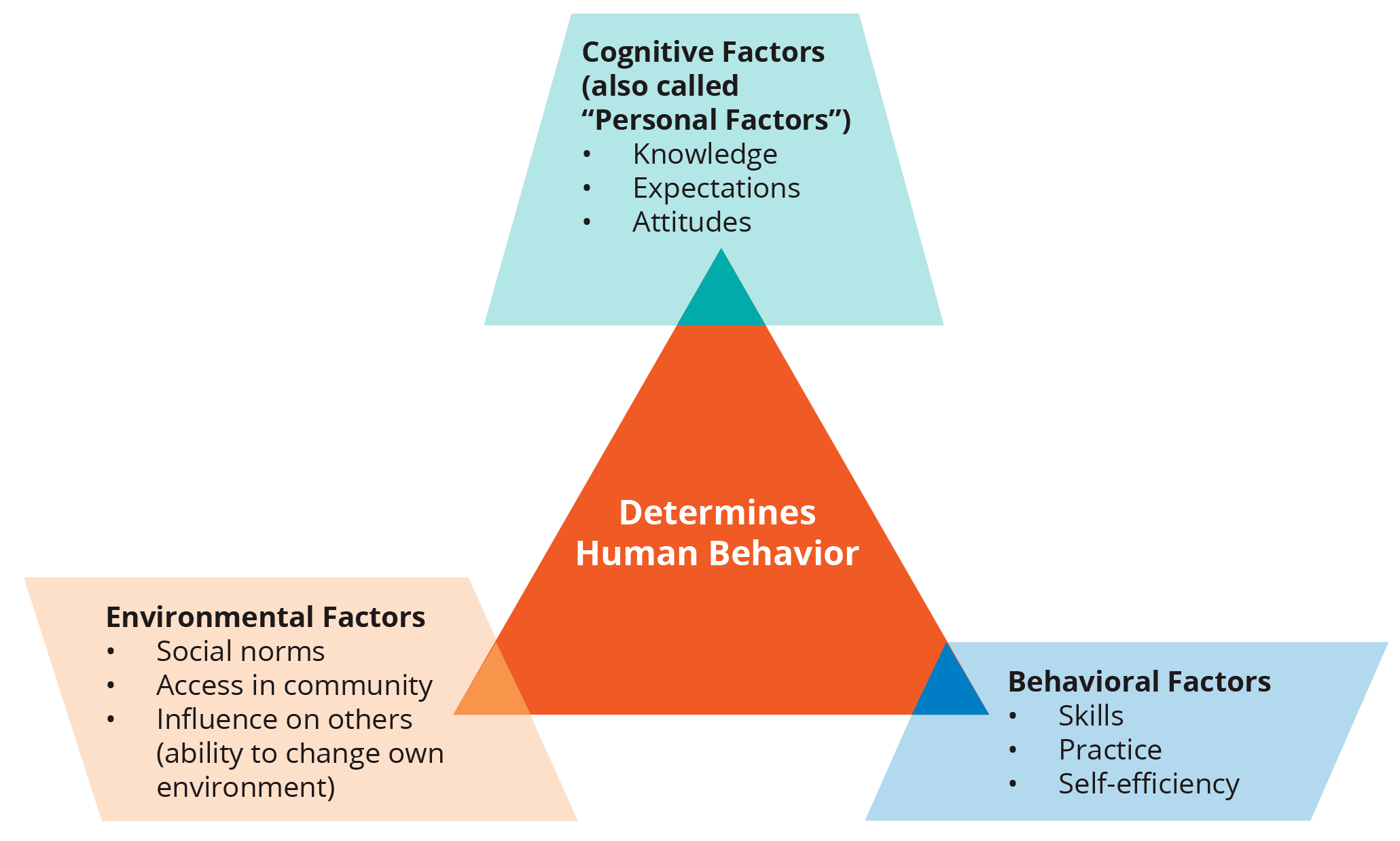 Social Learning Theory Urban Adolescent Srh Sbcc