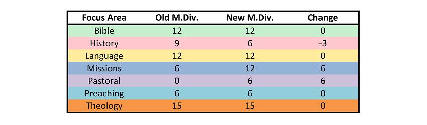 SEBTS_MDiv_Old-New_Summary01