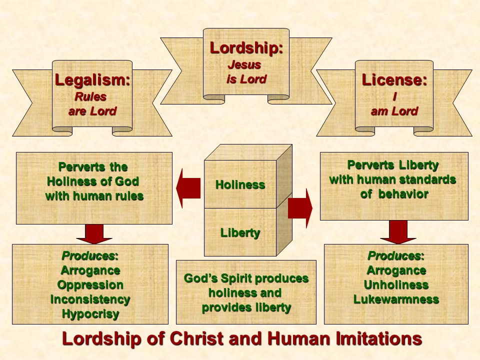 lordship-legalism-license