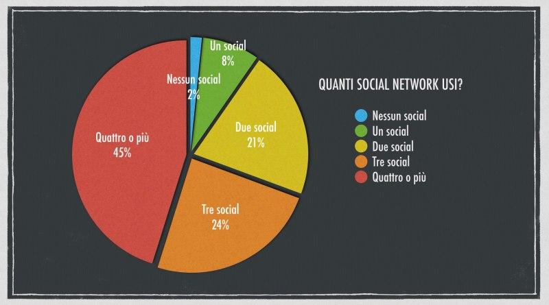 giovani e social 1