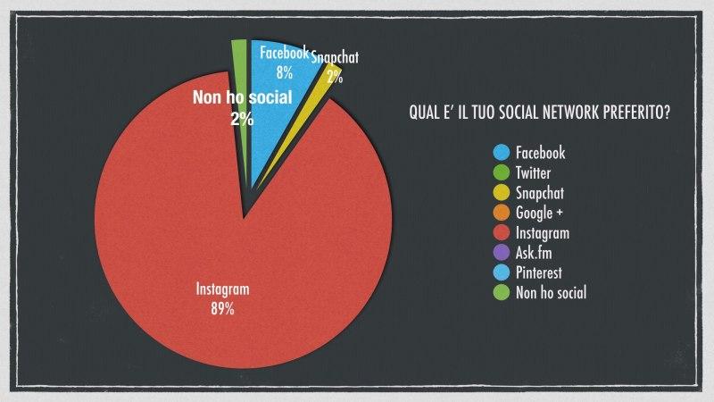 qual è il tuo social network preferito?