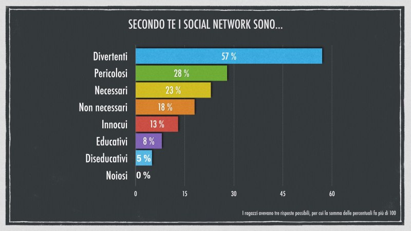 secondo te i social network sono: