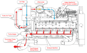 How does it work, Compressor to turbo connection  iRV2 Forums