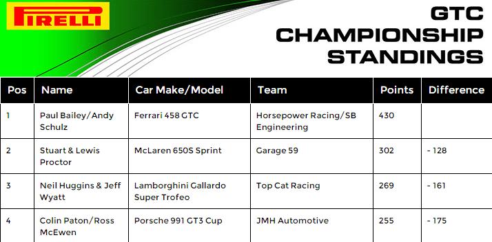 2016 gt-cup-standings