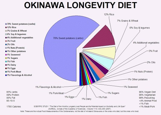 blue diets
