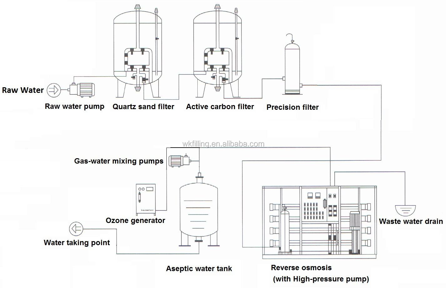 Reverse Osmosis Ro Water Treatment Filtering Purifing