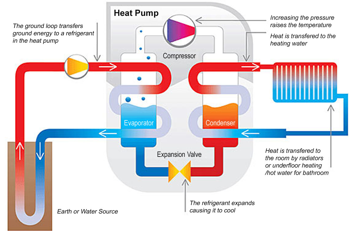 Solar Wall Heating