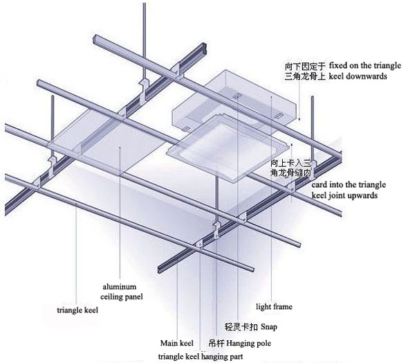 documenting a procedure for false ceiling 1 beginning student if any expression is #false see floor and ceiling (round 123) #i120 procedure (sgn x.