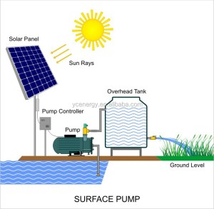 Dc To Ac 220v380v (1 Or 3 Phase) Deep Well Solar Water Pump Price For Agriculture  Buy Deep
