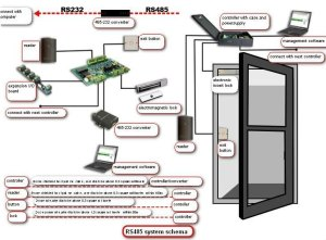 Rfid Wiegand Access Control Board For Access Control Systemtripod Turnstile  Buy Access