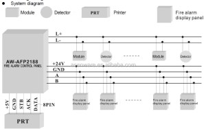 Asenware Brand Analogue Addressable Fire Alarm Control