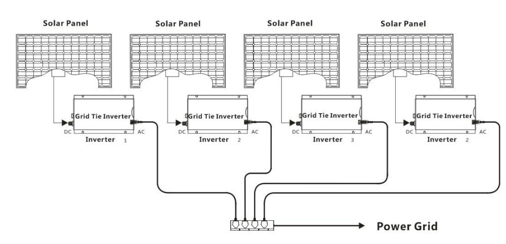 High Quality Indoor Design 300w Solar Micro Grid Tie