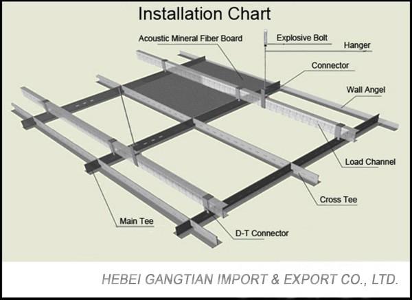 Parts Of Ceiling Www Energywarden Net