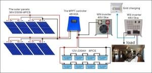 10w 20w 30w Mini Solar Home Lighting System  Portable Dc
