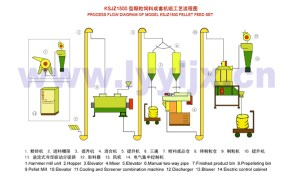 Simple Operation High Capacity Small Feed Mill Plant  Buy Small Feed Mill Plant,Poultry Feed