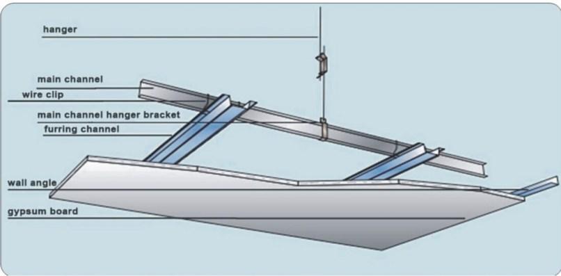 Gypsum Board Installation : Gypsum board ceiling fixing details theteenline