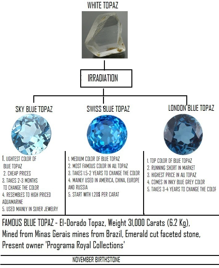 Aaa Natural Blue TopazBlue Zircon Gemstones Top Quality