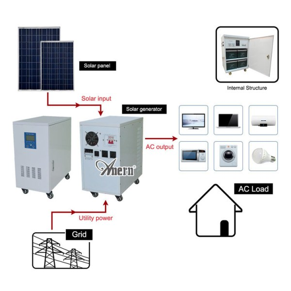 Ac 110v~240v Output 2kw Home Solar Power System Kit - Buy ...