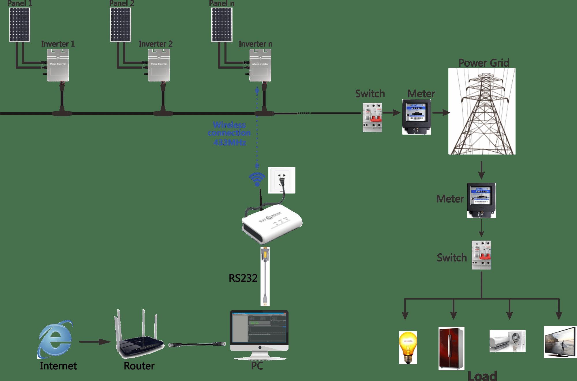 Etl Inmerto Ce Wvc 295 50hz 60hz Work For 1mw Solar