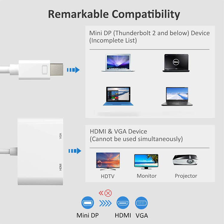 2 in 1 Mini DisplayPort (Thunderbolt) to HDMI VGA Cable Adapter Converter