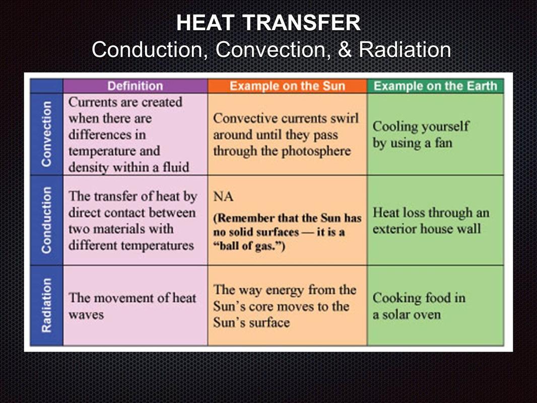 Methods Of Heat Transfer Worksheet