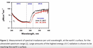 UVC Radiation from Climate Engineering