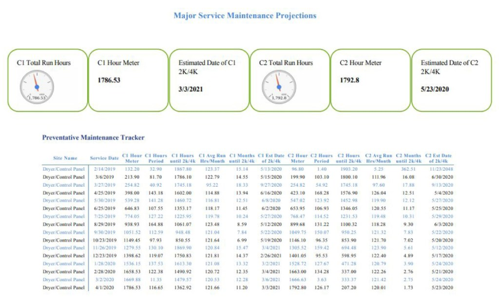 Customer Engagement Reports Major Service Maintenance Projections
