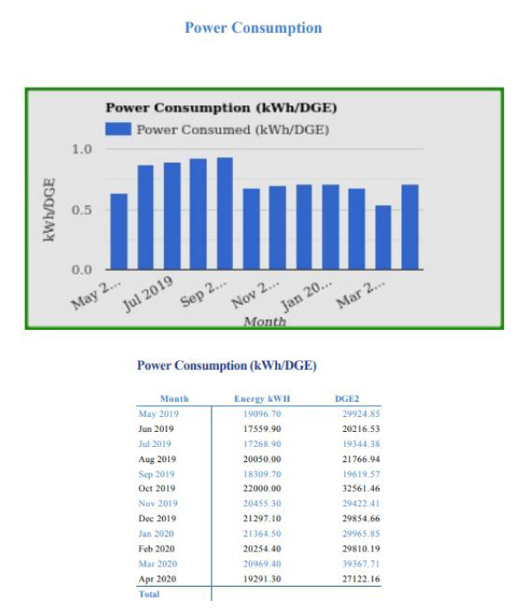 Customer Engagement Reports - Power Consumption Trend
