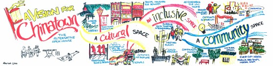 Student Work in Visual Facilitation