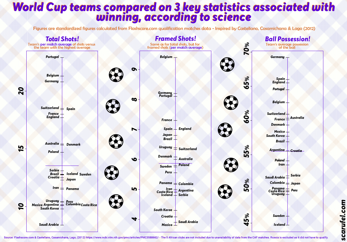 World Cup 2018 clubs compared on 3 statistics associated