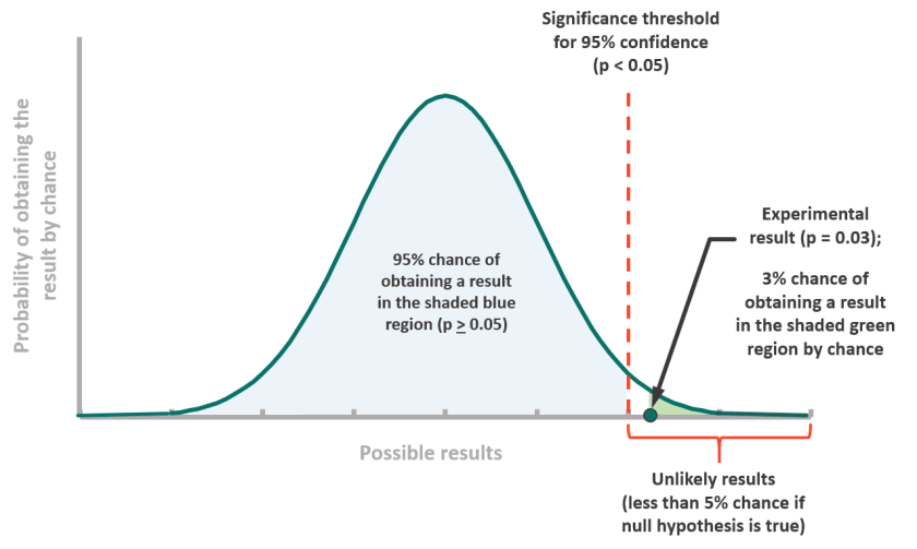 Probability graph visually showing the percentage likelihood of an event occurring due to random chance. Detailed description available in the image caption.