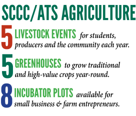 business-ag-by-the-numbers