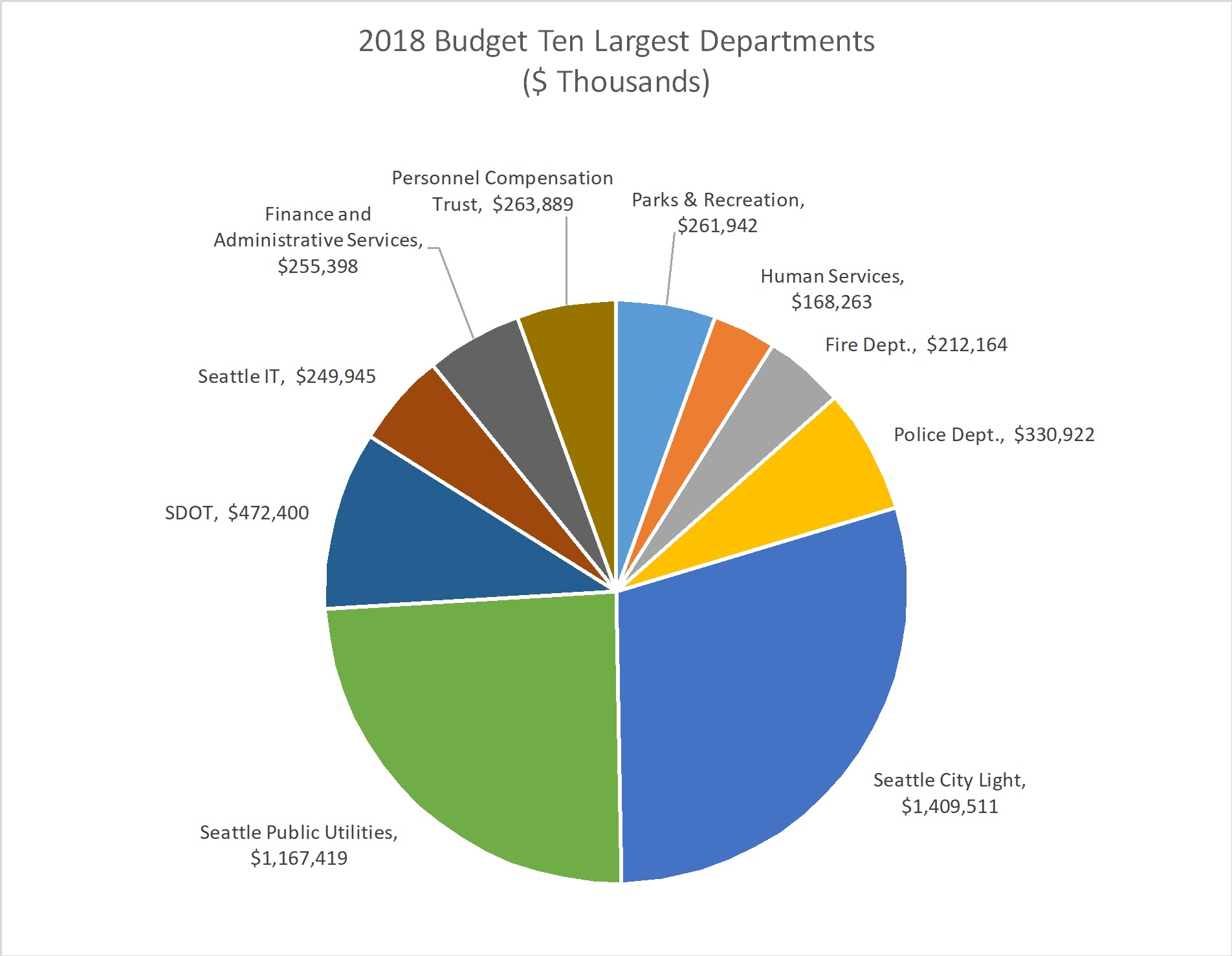 Uk Government Expenditure Pie Chart Rebellions