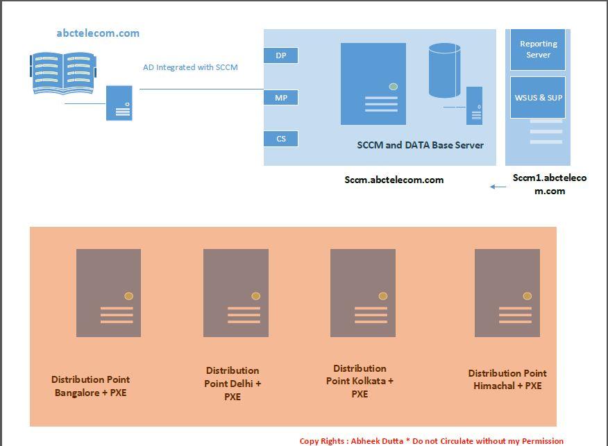 SCCM Design Steps – Explained in Detail – Part # 2