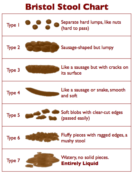 For added fun, track your poops during the week!